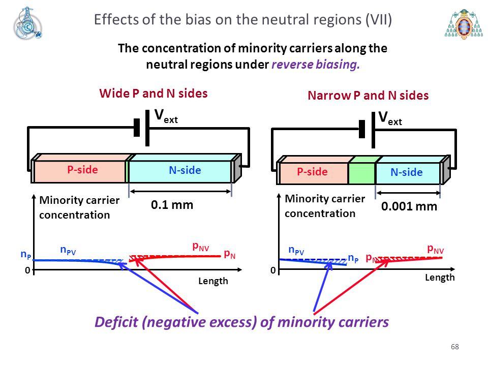 68 Length p NV n PV 0 Minority carrier concentration pNpN nPnP Length p NV n PV 0 Minority carrier concentration nPnP pNpN V ext P-side N-side Wide P