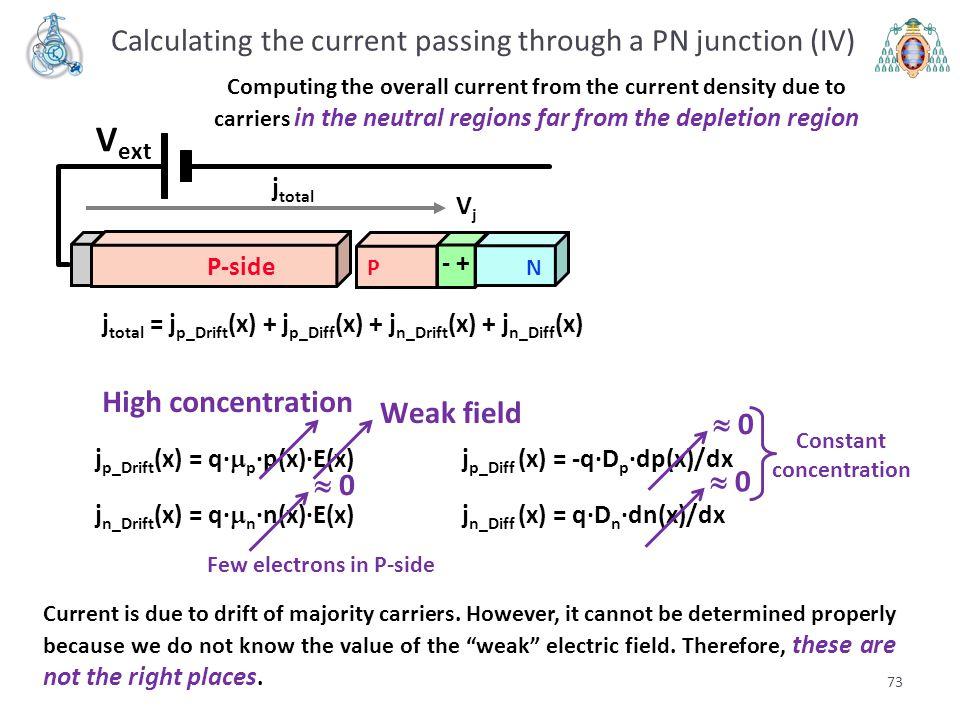73 Calculating the current passing through a PN junction (IV) V ext VjVj PN - + P-side j total Computing the overall current from the current density
