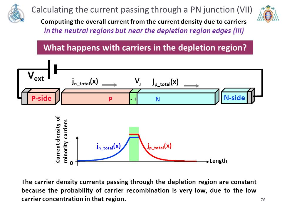 76 Calculating the current passing through a PN junction (VII) Computing the overall current from the current density due to carriers in the neutral r