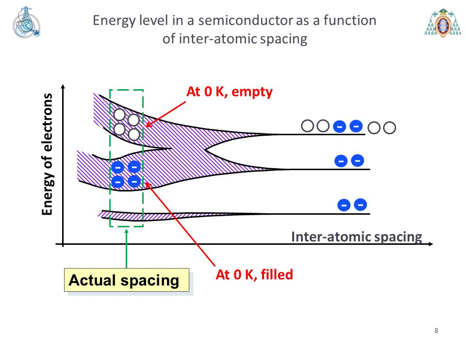 8 Energy level in a semiconductor as a function of inter-atomic spacing Inter-atomic spacing Energy of electrons - - - - - - - - - - Actual spacing At
