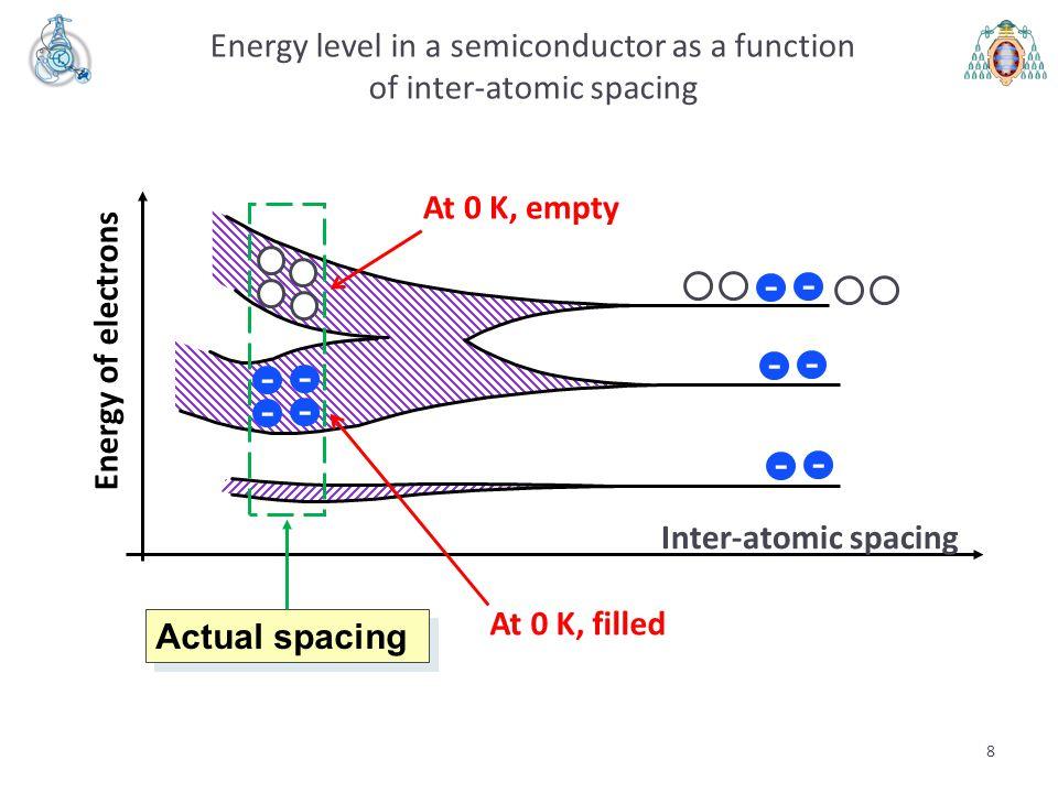 49 V 0 = V T ·ln(p P /p N ) and also V 0 = V T ·ln(n N /n P ) Computing the built-in voltage V 0 (V) Summary (II) P-side N-side + - V0V0 If N A >> n i (current case) p P = N A n P = n i 2 /N A N A, p P, n P If N D >> n i (current case) n N = N D p N = n i 2 /N D N D, n N, p N V 0 = V T ·ln(N A ·N D /n i 2 ), V T = 26 mV at 300 K