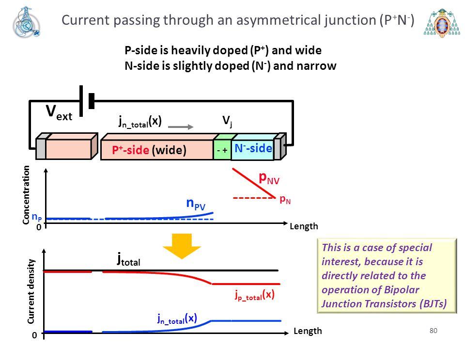 nPnP 80 Current passing through an asymmetrical junction (P + N - ) V ext VjVj - + P + -side (wide) N - -side j n_total (x) Length 0 Current density p