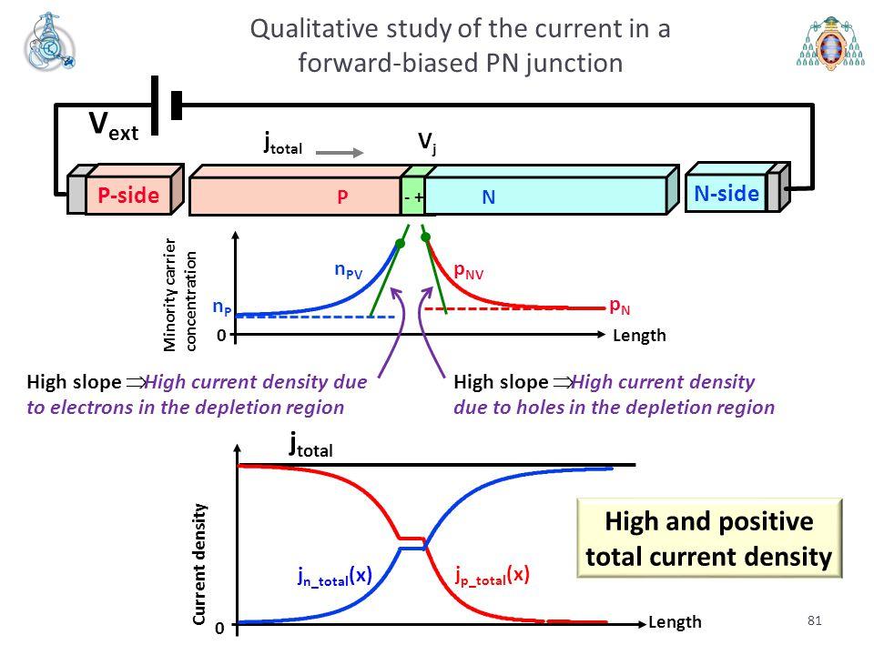 Length 0 Minority carrier concentration pNpN nPnP 81 Qualitative study of the current in a forward-biased PN junction V ext VjVj PN - + P-side N-side