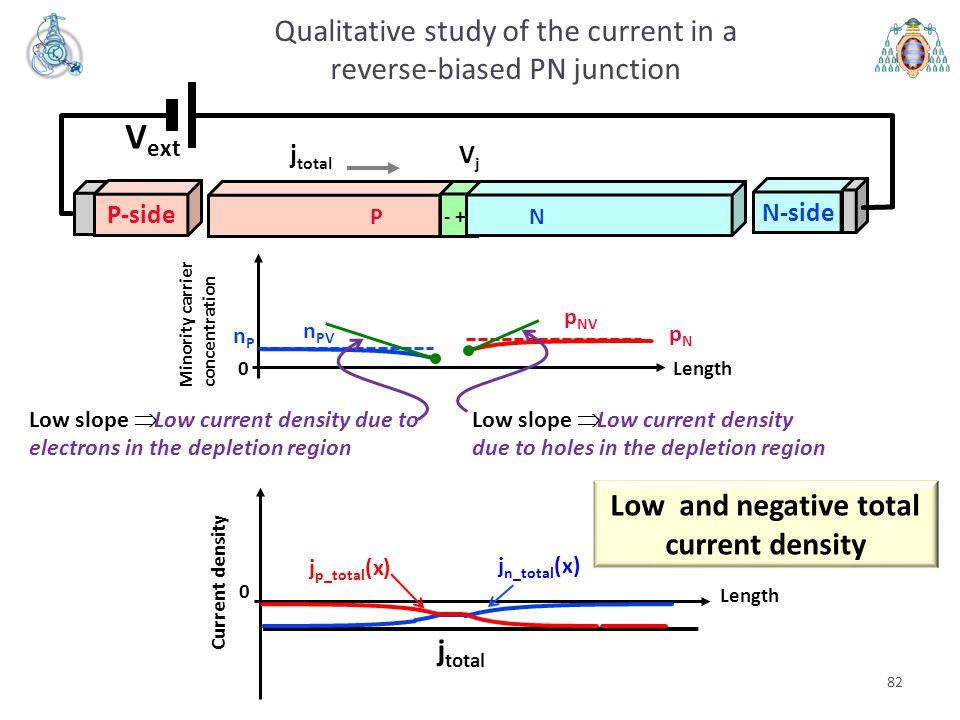 Length 0 Minority carrier concentration pNpN nPnP 82 Qualitative study of the current in a reverse-biased PN junction V ext VjVj PN - + P-side N-side