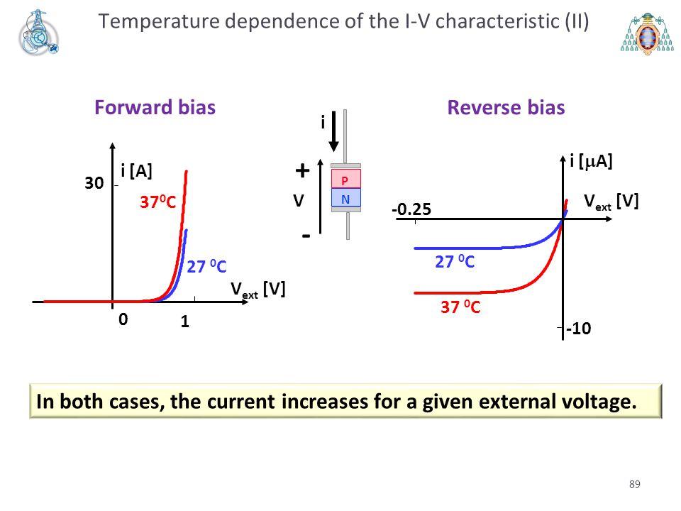 89 30 1 0 i [A] V ext [V] Forward bias P N + - i V 37 0 C 27 0 C -0.25 -10 V ext [V] i [  A] Reverse bias 27 0 C 37 0 C Temperature dependence of the