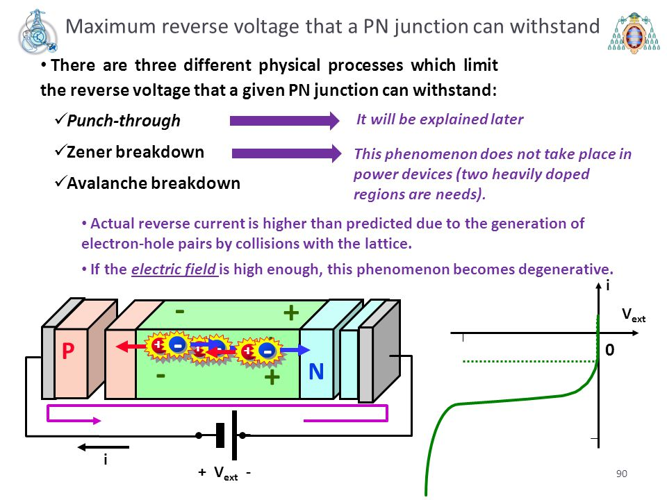 90 There are three different physical processes which limit the reverse voltage that a given PN junction can withstand: Punch-through Zener breakdown
