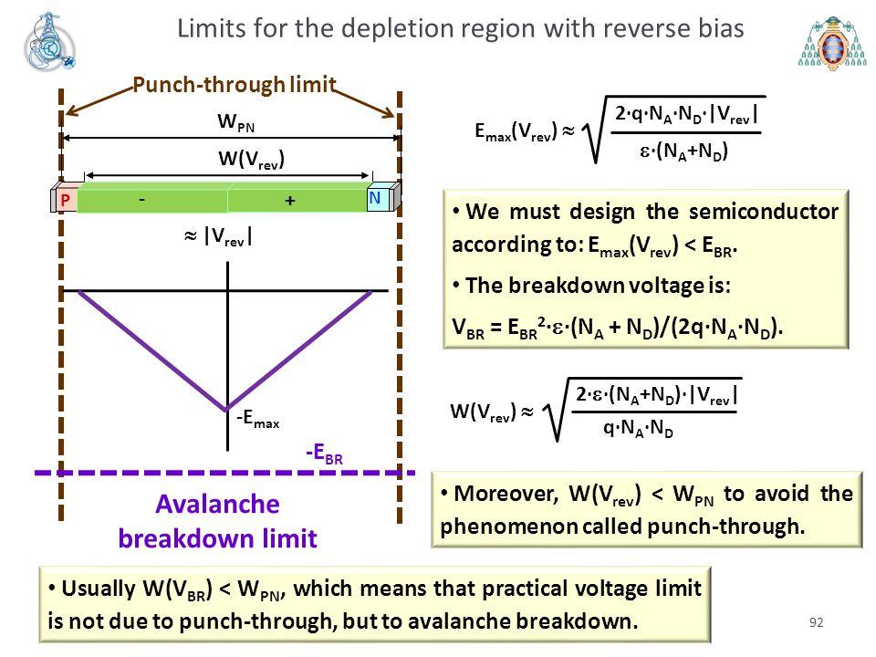 Punch-through limit 92 E max (V rev )   ·(N A +N D ) 2·q·N A ·N D ·|V rev | W(V rev ) N P - +  |V rev | -E max W PN W(V rev )  2·  ·(N A +N D )·|
