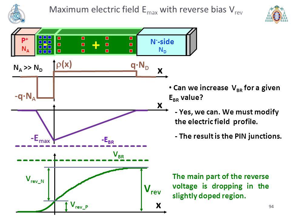 94 -E max x V rev x  (x) x q·N D -q·N A N A >> N D P+P+ - N - -side + NDND NANA Maximum electric field E max with reverse bias V rev -E BR The main p