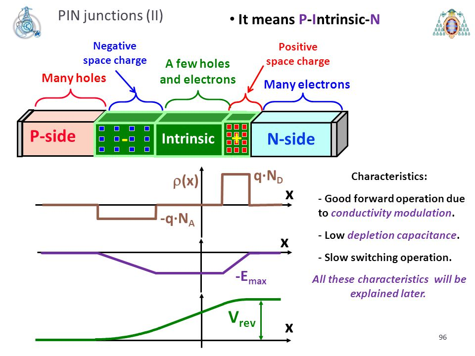 96 P-side - N-side + PIN junctions (II) q·N D  (x) x -q·N A -E max x V rev x Intrinsic Many holes Many electrons A few holes and electrons It means P