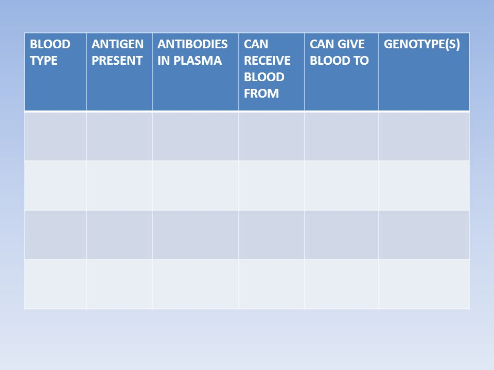 BLOOD TYPE ANTIGEN PRESENT ANTIBODIES IN PLASMA CAN RECEIVE BLOOD FROM CAN GIVE BLOOD TO GENOTYPE(S)