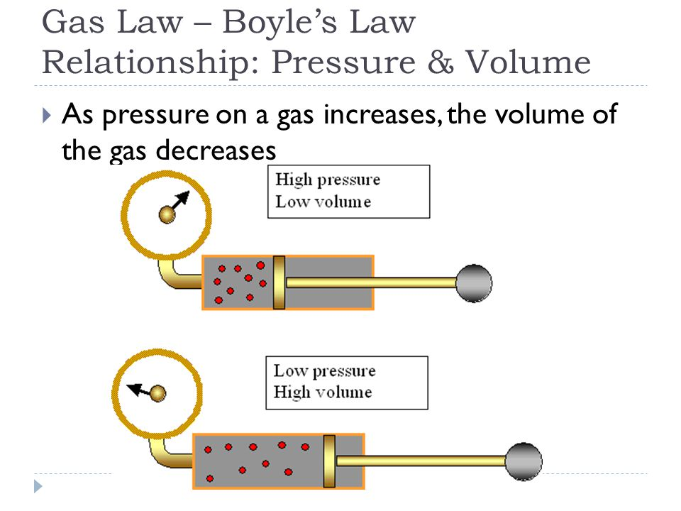 Gas Law – Boyle's Law Relationship: Pressure & Volume  As pressure on a gas increases, the volume of the gas decreases