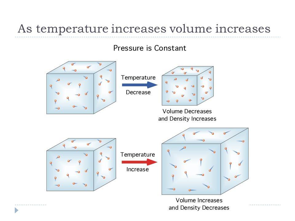As temperature increases volume increases