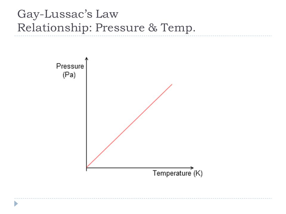 Gay-Lussac's Law Relationship: Pressure & Temp.