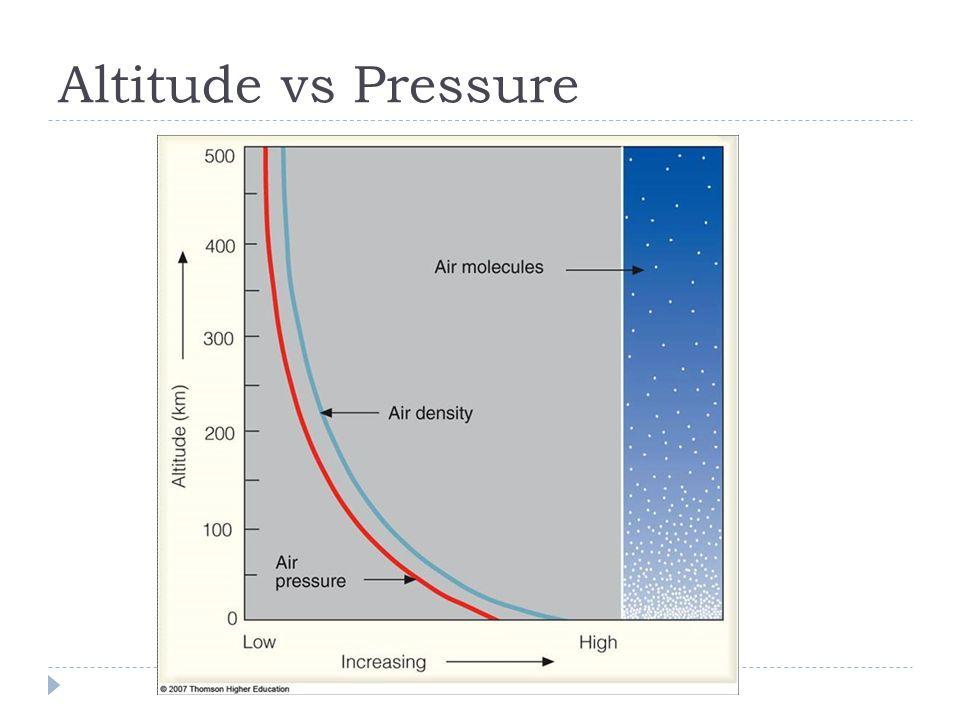 Altitude vs Pressure