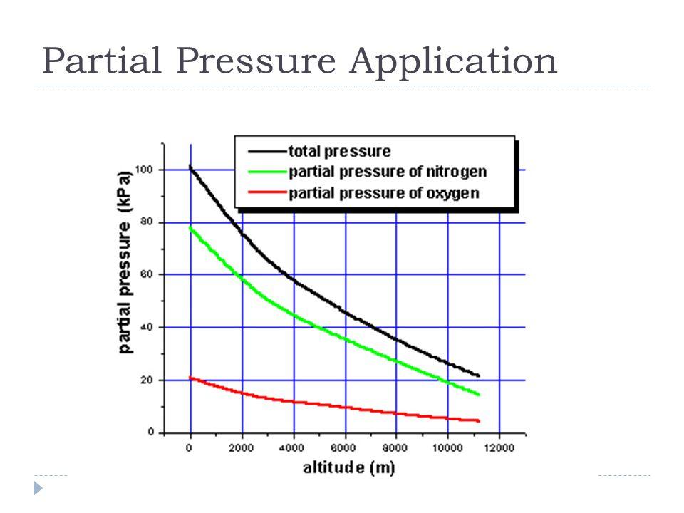 Partial Pressure Application