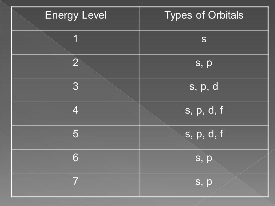 Energy LevelTypes of Orbitals 1s 2s, p 3s, p, d 4s, p, d, f 5 6s, p 7