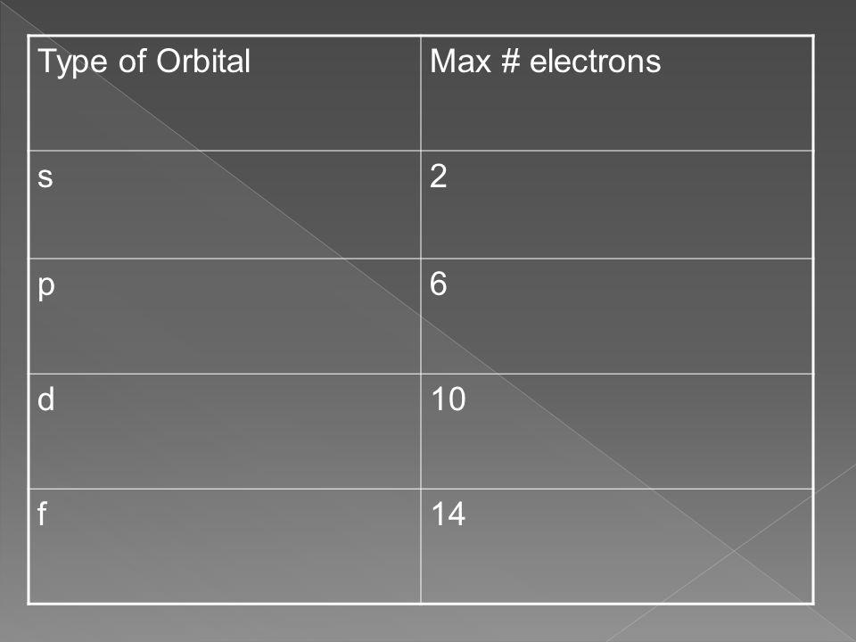 Type of OrbitalMax # electrons s2 p6 d10 f14