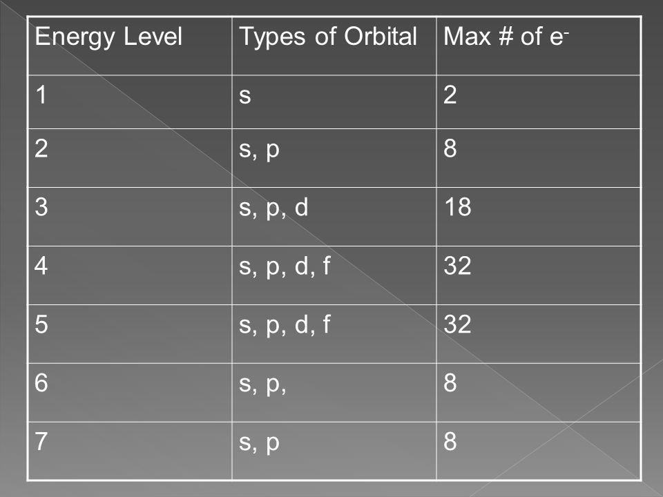 Energy LevelTypes of OrbitalMax # of e - 1s2 2s, p8 3s, p, d18 4s, p, d, f32 5s, p, d, f32 6s, p,8 7s, p8