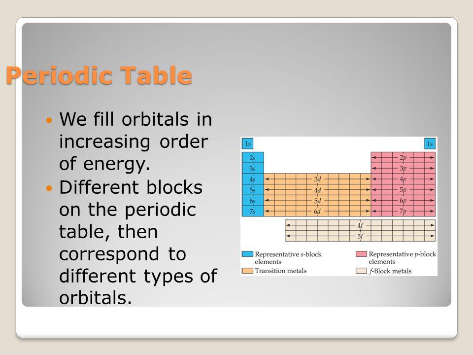 Periodic Table We fill orbitals in increasing order of energy.