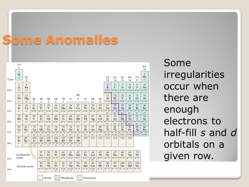 Some Anomalies Some irregularities occur when there are enough electrons to half-fill s and d orbitals on a given row.