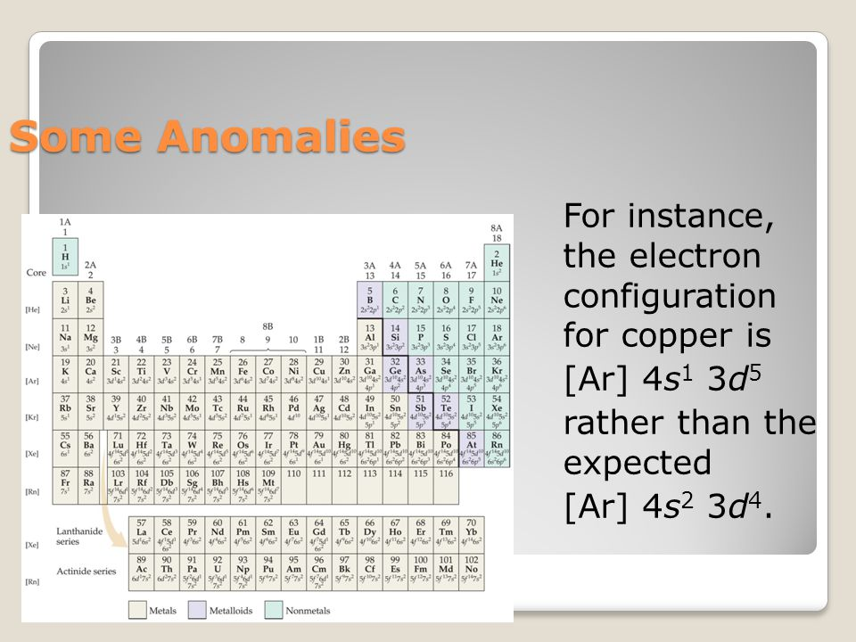 Some Anomalies For instance, the electron configuration for copper is [Ar] 4s 1 3d 5 rather than the expected [Ar] 4s 2 3d 4.
