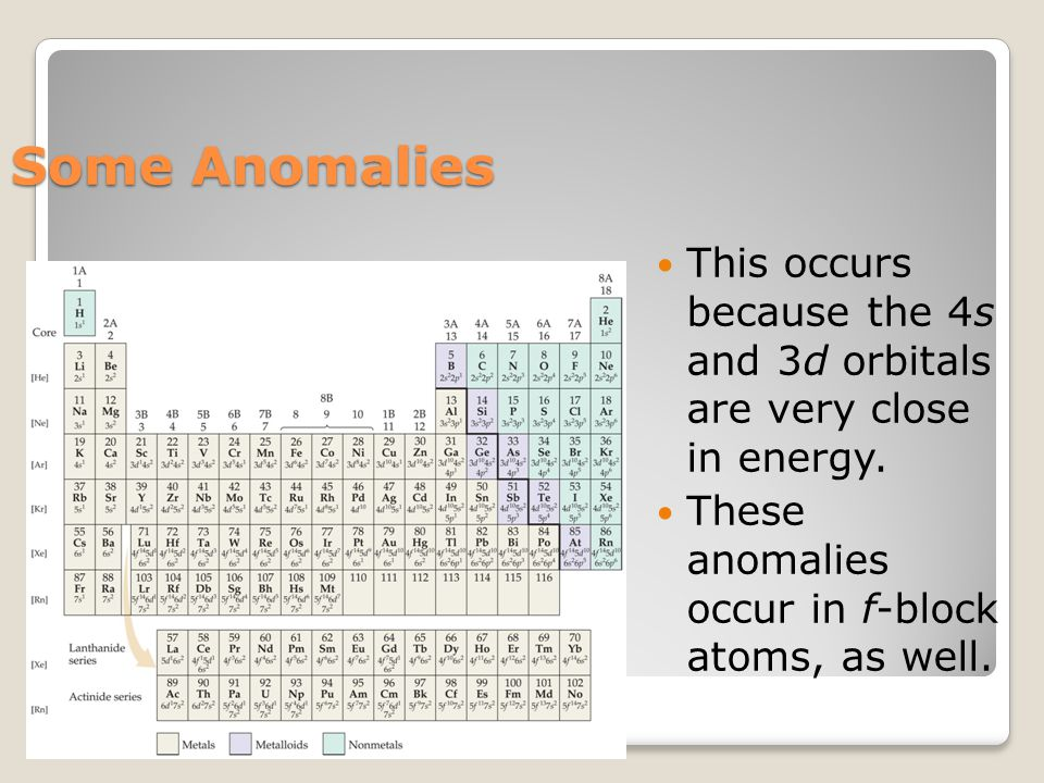Some Anomalies This occurs because the 4s and 3d orbitals are very close in energy.