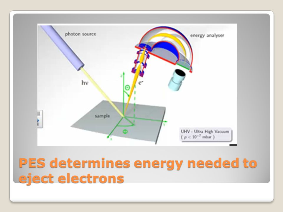 PES determines energy needed to eject electrons