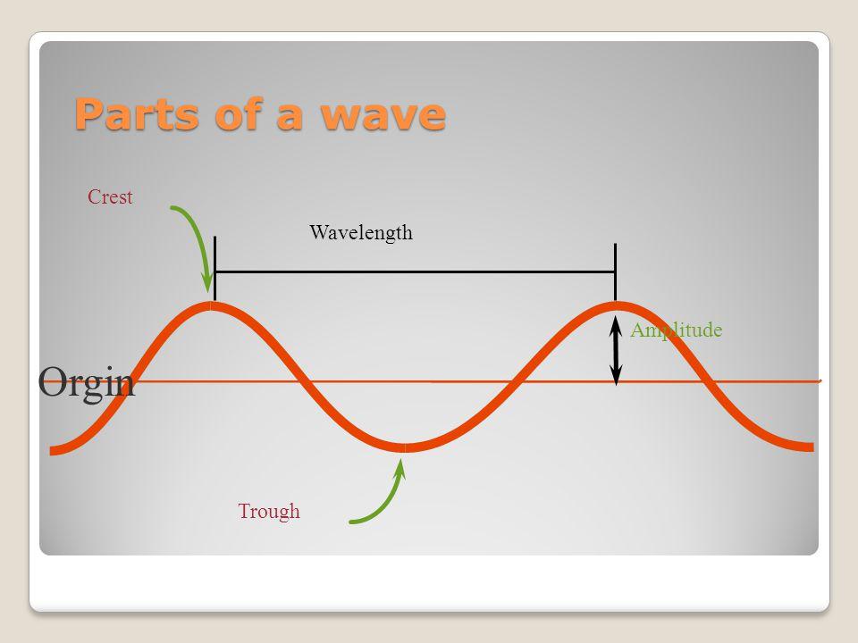 Parts of a wave Wavelength Amplitude Orgin Crest Trough