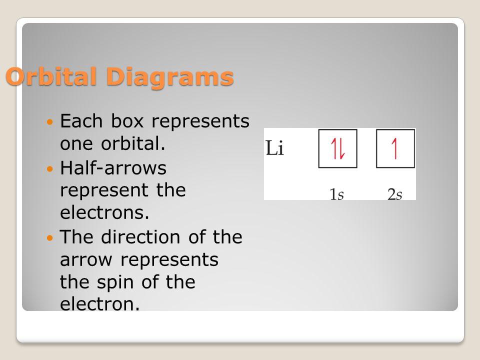 Orbital Diagrams Each box represents one orbital. Half-arrows represent the electrons.