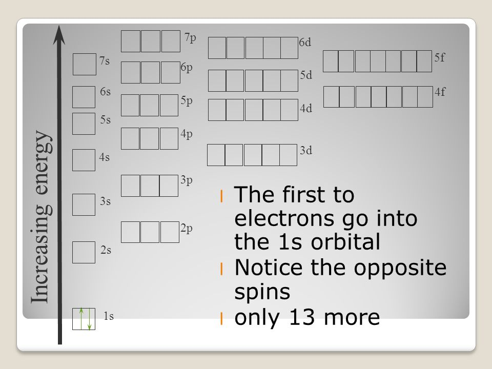 l The first to electrons go into the 1s orbital l Notice the opposite spins l only 13 more Increasing energy 1s 2s 3s 4s 5s 6s 7s 2p 3p 4p 5p 6p 3d 4d 5d 7p 6d 4f 5f