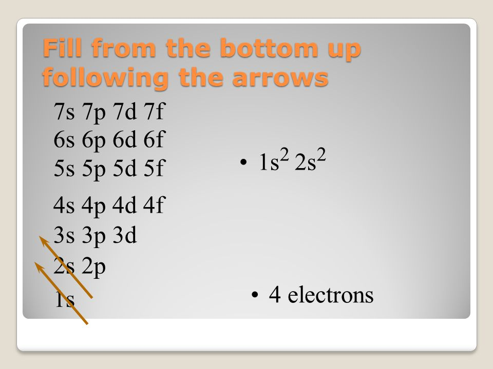 Fill from the bottom up following the arrows 1s 2s 2p 3s 3p 3d 4s 4p 4d 4f 5s 5p 5d 5f 6s 6p 6d 6f 7s 7p 7d 7f 1s 2 2s 2 4 electrons