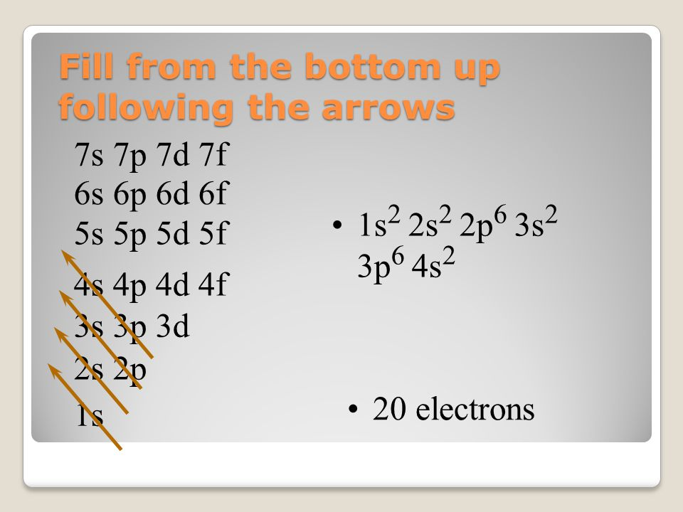 Fill from the bottom up following the arrows 1s 2s 2p 3s 3p 3d 4s 4p 4d 4f 5s 5p 5d 5f 6s 6p 6d 6f 7s 7p 7d 7f 1s 2 2s 2 2p 6 3s 2 3p 6 4s 2 20 electrons