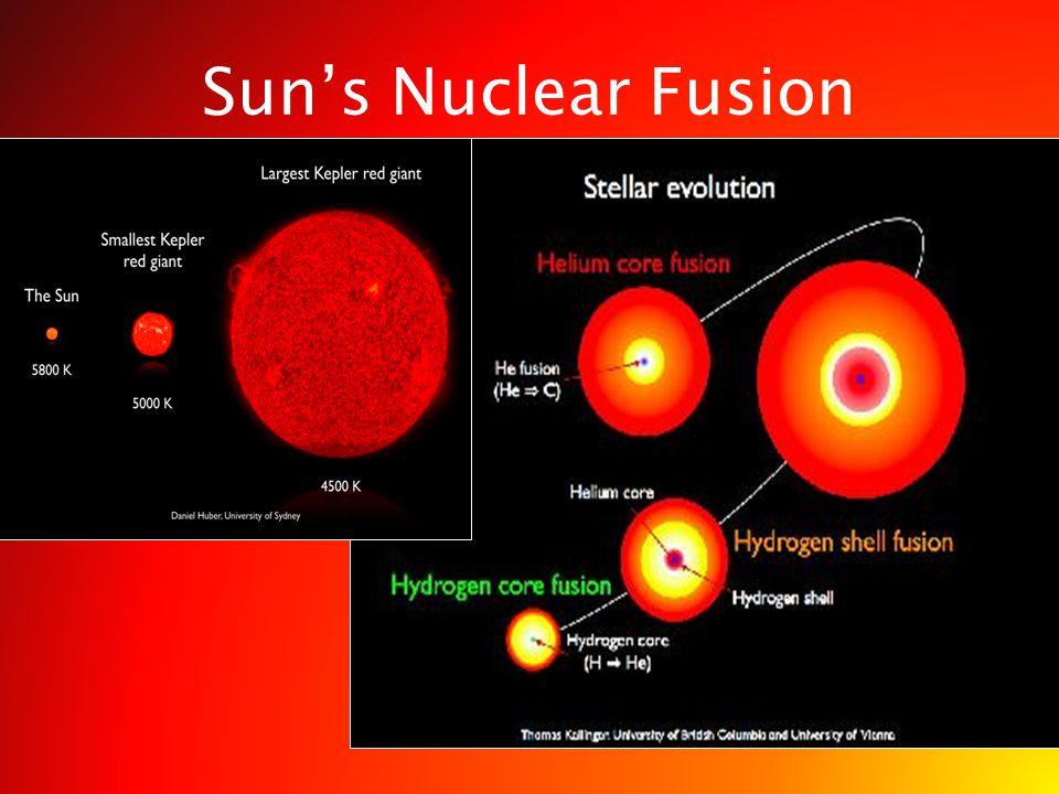 Sun's Nuclear Fusion