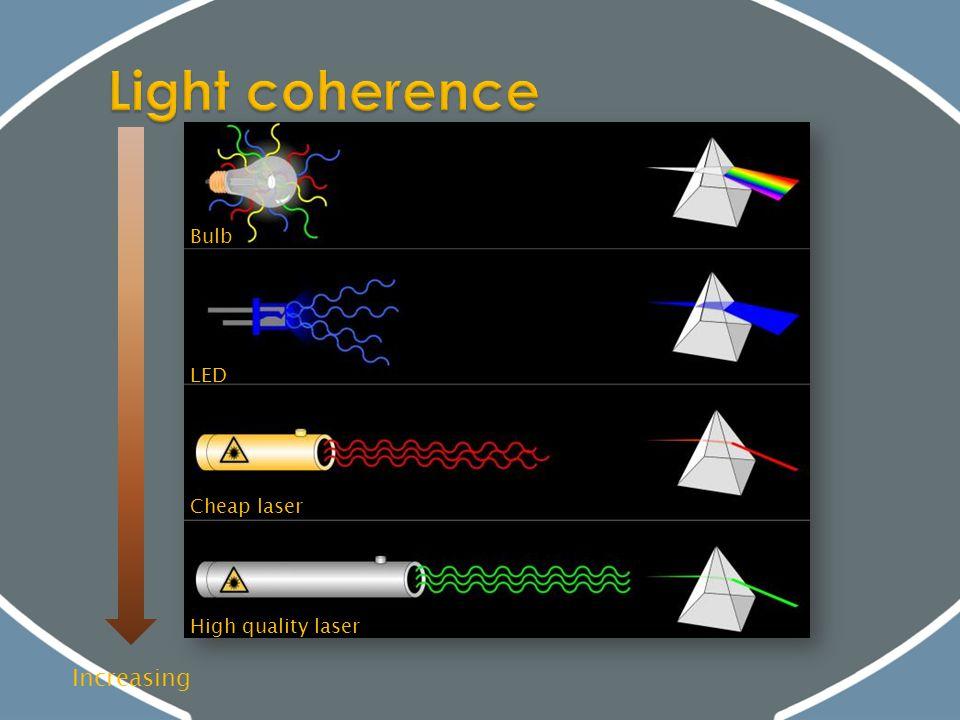 LED Bulb Cheap laser High quality laser Increasing