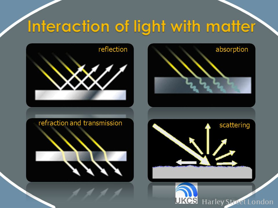 Harley Street London reflection refraction and transmission absorption scattering