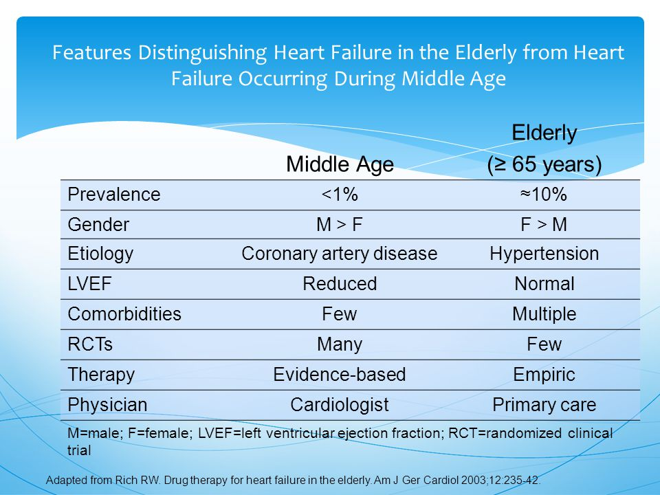 Middle Age Elderly (≥ 65 years) Prevalence<1%≈10% GenderM > FF > M EtiologyCoronary artery diseaseHypertension LVEFReducedNormal ComorbiditiesFewMultiple RCTsManyFew TherapyEvidence-basedEmpiric PhysicianCardiologistPrimary care M=male; F=female; LVEF=left ventricular ejection fraction; RCT=randomized clinical trial Features Distinguishing Heart Failure in the Elderly from Heart Failure Occurring During Middle Age Adapted from Rich RW.