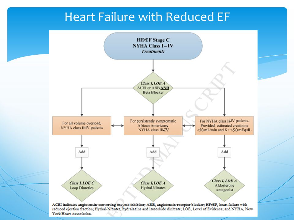 Heart Failure with Reduced EF