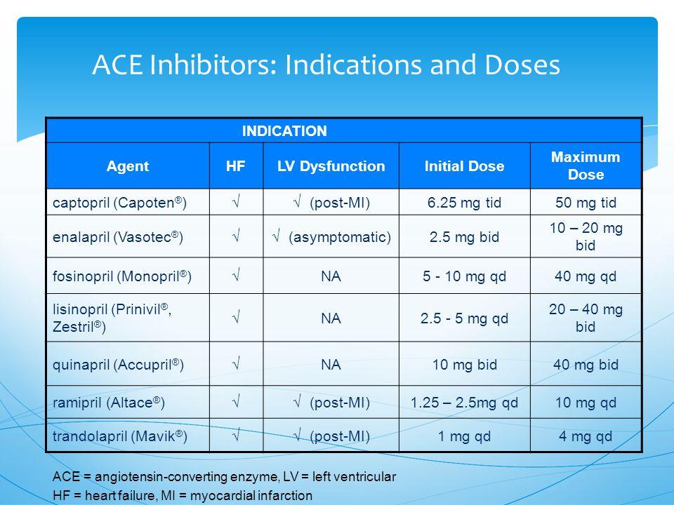 ACE Inhibitors: Indications and Doses INDICATION AgentHFLV DysfunctionInitial Dose Maximum Dose captopril (Capoten ® )  (post-MI) 6.25 mg tid50 mg tid enalapril (Vasotec ® )  (asymptomatic) 2.5 mg bid 10 – 20 mg bid fosinopril (Monopril ® )  NA5 - 10 mg qd40 mg qd lisinopril (Prinivil ®, Zestril ® )  NA2.5 - 5 mg qd 20 – 40 mg bid quinapril (Accupril ® )  NA10 mg bid40 mg bid ramipril (Altace ® )  (post-MI) 1.25 – 2.5mg qd10 mg qd trandolapril (Mavik ® )  (post-MI) 1 mg qd4 mg qd ACE = angiotensin-converting enzyme, LV = left ventricular HF = heart failure, MI = myocardial infarction