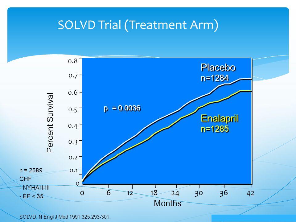 Placebo Enalapril 0.1 0.8 0 0.2 0.3 0.7 0.4 0.5 0.6 p< 0.001 p< 0.002 SOLVD Trial (Treatment Arm) Percent Survival Months SOLVD.