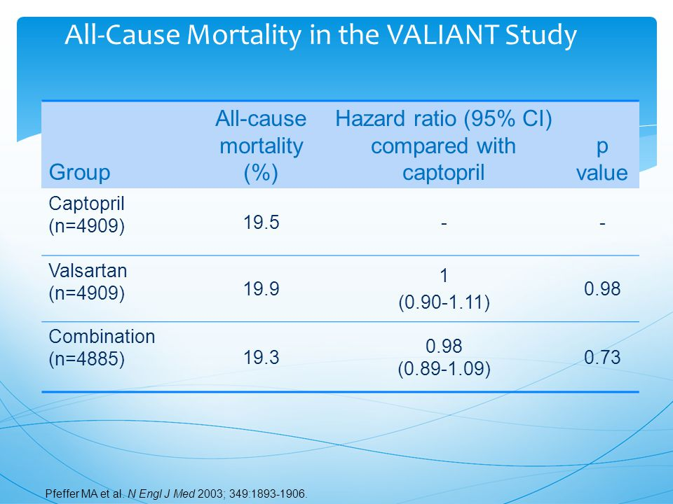All-Cause Mortality in the VALIANT Study Group All-cause mortality (%) Hazard ratio (95% CI) compared with captopril p value Captopril (n=4909) 19.5-- Valsartan (n=4909) 19.9 1 (0.90-1.11) 0.98 Combination (n=4885) 19.3 0.98 (0.89-1.09) 0.73 Pfeffer MA et al.