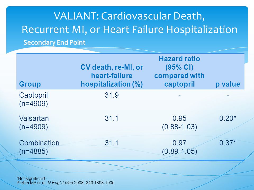 VALIANT: Cardiovascular Death, Recurrent MI, or Heart Failure Hospitalization Group CV death, re-MI, or heart-failure hospitalization (%) Hazard ratio (95% CI) compared with captoprilp value Captopril (n=4909) 31.9-- Valsartan (n=4909) 31.10.95 (0.88-1.03) 0.20* Combination (n=4885) 31.10.97 (0.89-1.05) 0.37* *Not significant Pfeffer MA et al.