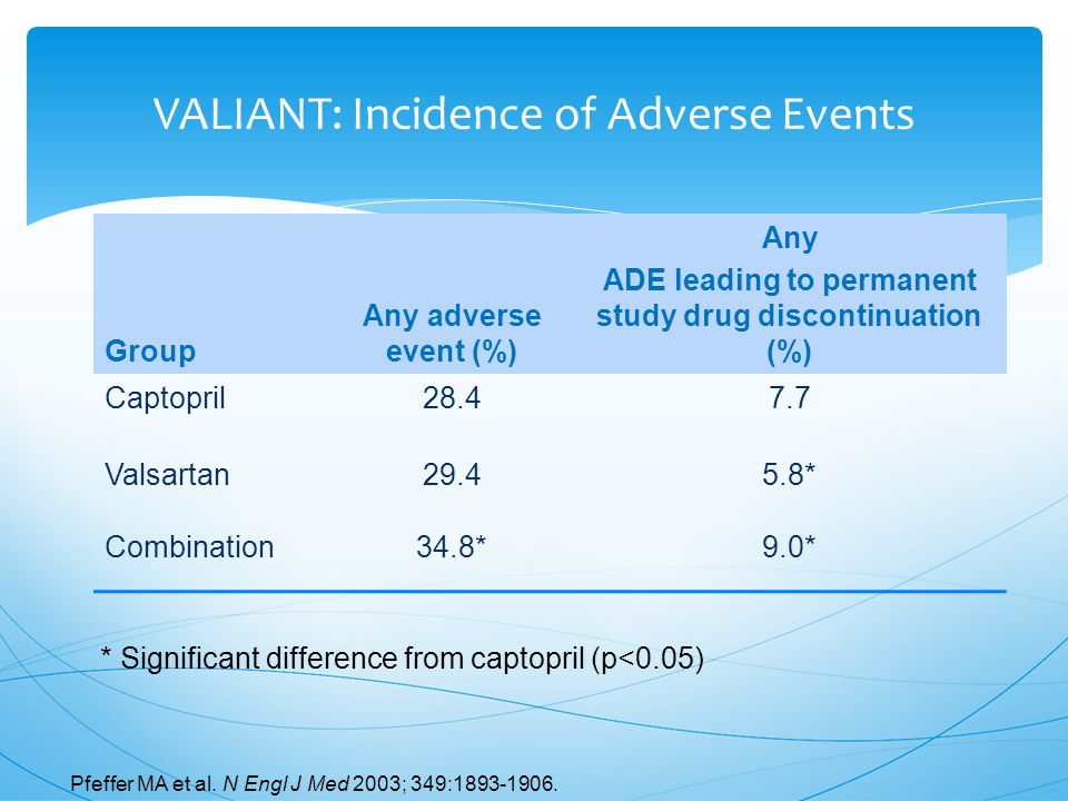 VALIANT: Incidence of Adverse Events Group Any adverse event (%) Any ADE leading to permanent study drug discontinuation (%) Captopril28.47.7 Valsartan29.45.8* Combination34.8*9.0* Pfeffer MA et al.