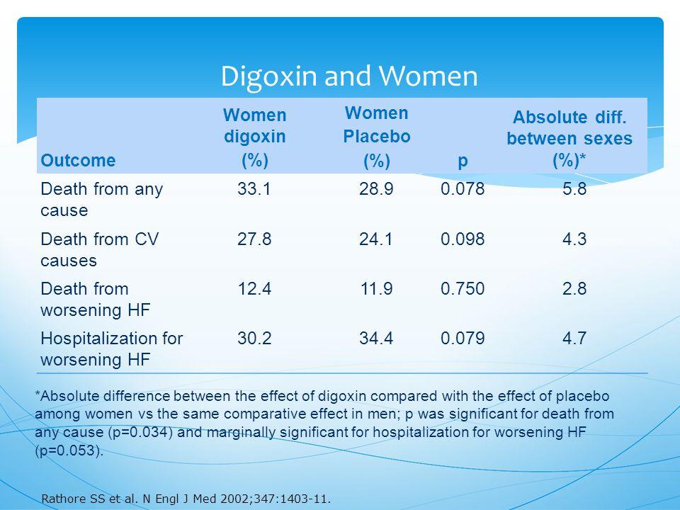 Digoxin and Women Outcome Women digoxin (%) Women Placebo (%)p Absolute diff.