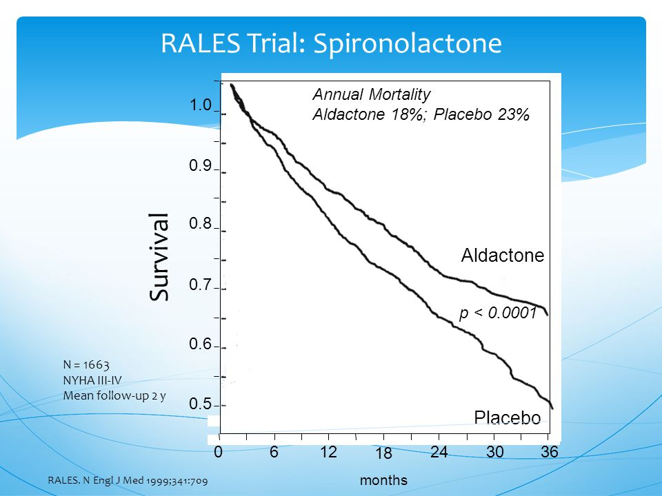 Aldactone Placebo Survival 1.0 0.9 0.8 0.7 0.6 0.5 0612 18 243036 months p < 0.0001 Annual Mortality Aldactone 18%; Placebo 23% N = 1663 NYHA III-IV Mean follow-up 2 y RALES Trial: Spironolactone RALES.