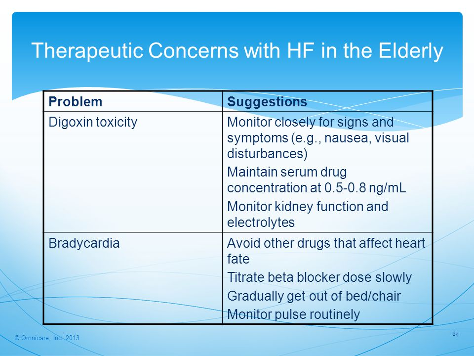 84 Therapeutic Concerns with HF in the Elderly ProblemSuggestions Digoxin toxicityMonitor closely for signs and symptoms (e.g., nausea, visual disturbances) Maintain serum drug concentration at 0.5-0.8 ng/mL Monitor kidney function and electrolytes BradycardiaAvoid other drugs that affect heart fate Titrate beta blocker dose slowly Gradually get out of bed/chair Monitor pulse routinely © Omnicare, Inc.