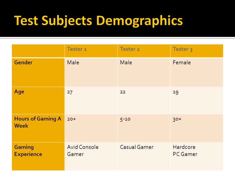 Tester 1Tester 2Tester 3 GenderMale Female Age272219 Hours of Gaming A Week 20+5-1030+ Gaming Experience Avid Console Gamer Casual GamerHardcore PC Ga
