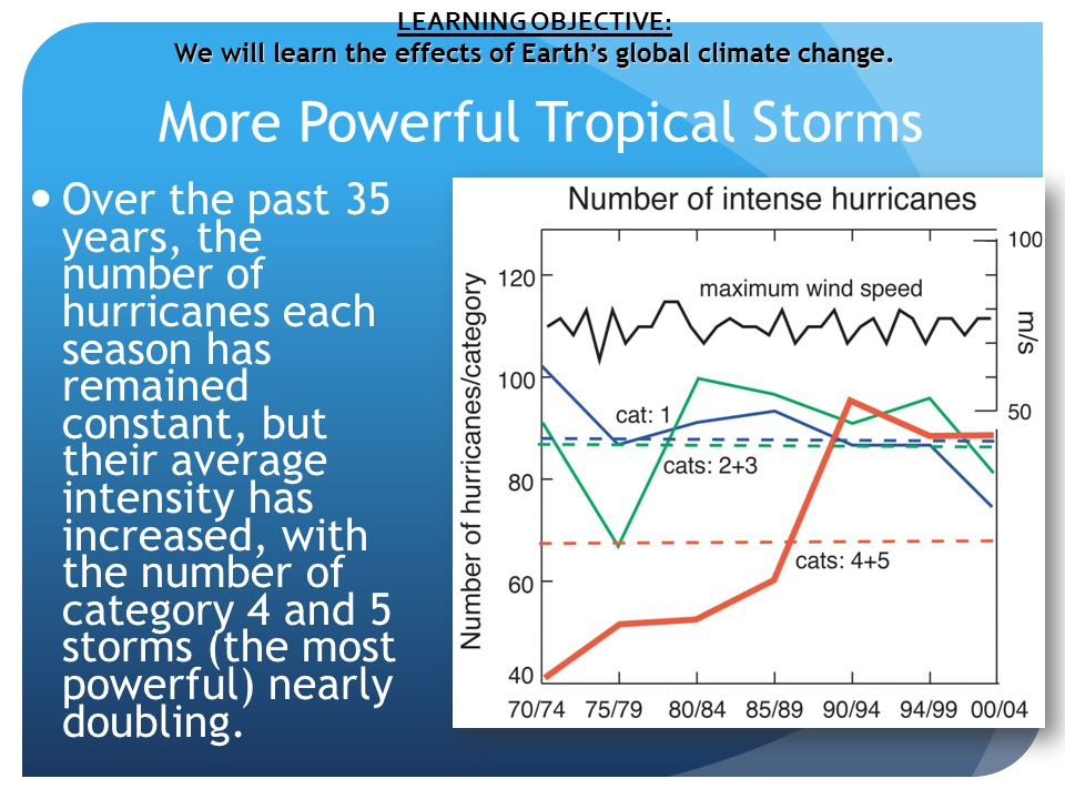More Powerful Tropical Storms Over the past 35 years, the number of hurricanes each season has remained constant, but their average intensity has increased, with the number of category 4 and 5 storms (the most powerful) nearly doubling.