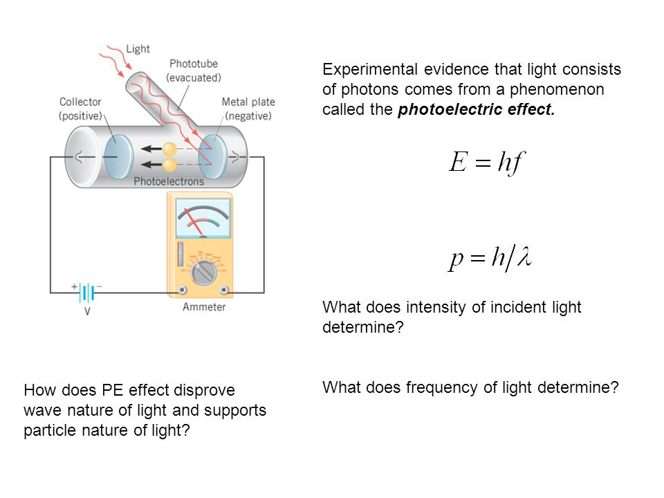 Experimental evidence that light consists of photons comes from a phenomenon called the photoelectric effect.