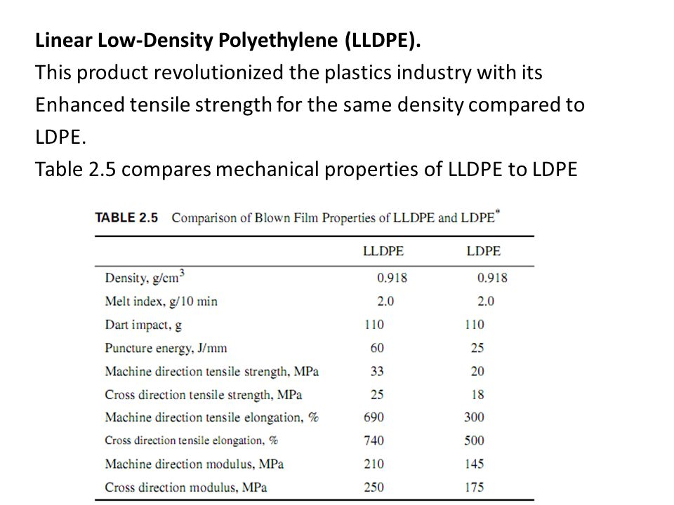 Linear Low-Density Polyethylene (LLDPE). This product revolutionized the plastics industry with its Enhanced tensile strength for the same density com