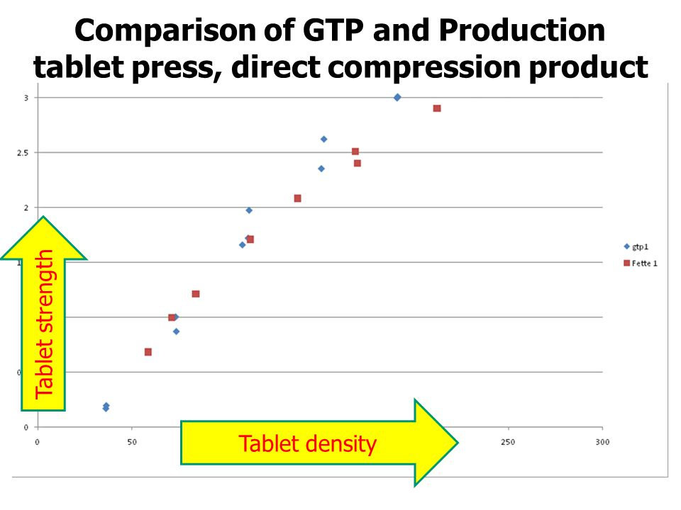 Comparison of GTP and Production tablet press, direct compression product Tablet strength Tablet density